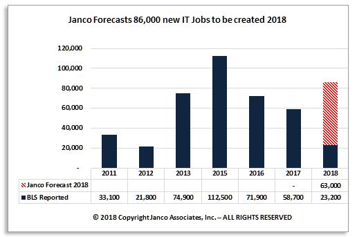 Janco IT Jobs Graphic April 2018