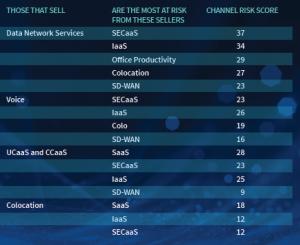avant survey risk factors