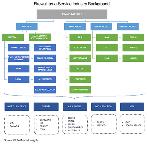 Firewall as a Service Industry Background