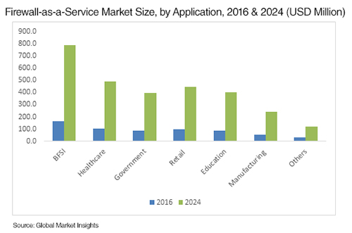 Firewall as a Service Market Size