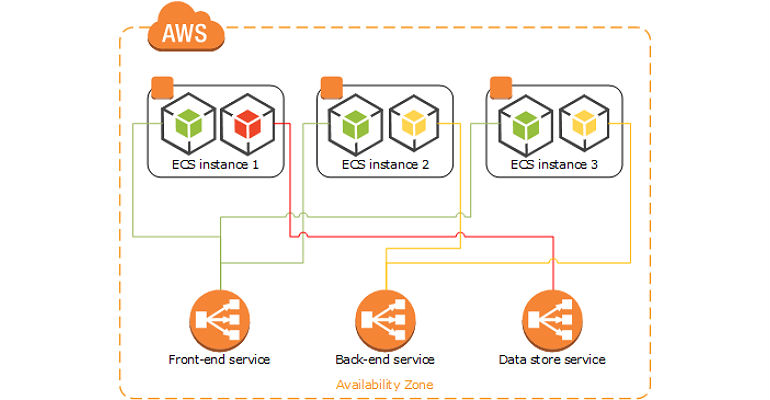 Amazon Eks Elastic Container Service For Kubernetes Now Available