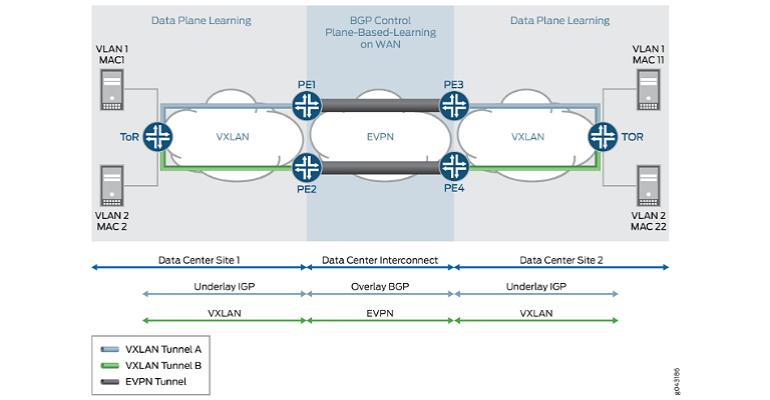 Juniper Networks Network Diagram