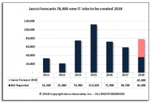 Janco Forecast July 2018