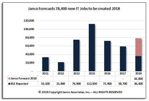 Janco Forecast July 2018