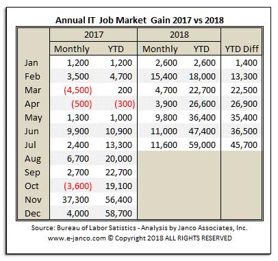 Janco Job Growth August 2018