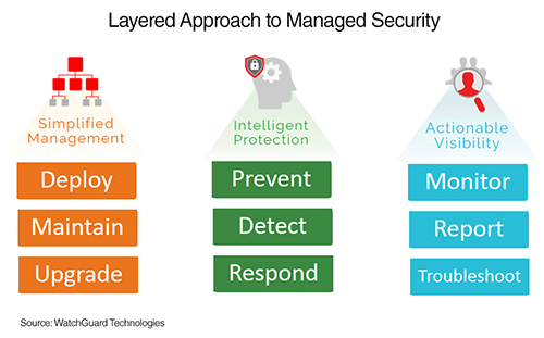 Layered Approach to Managed Security
