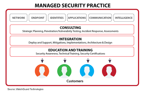 WatchGuard Managed Security Practice Graphic