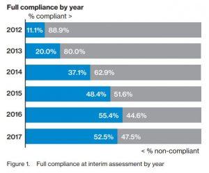 Verizon Payment Security Study