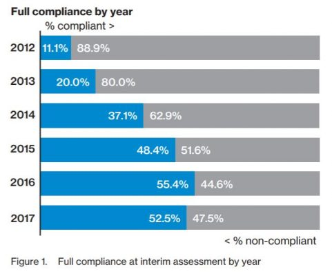 3 Worrisome Trends From Verizon S Payment Security Study
