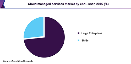 Cloud managed services market by end user - 2016
