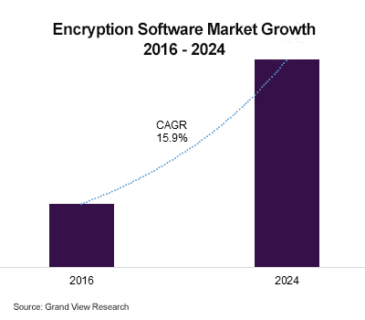 Encryption Software Market Growth 2016-2024