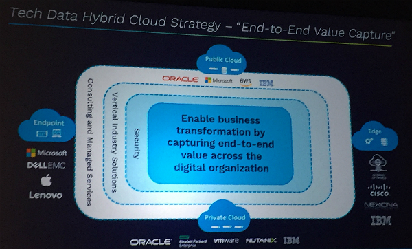 Tech Data Hybrid Cloud Strategy 2018