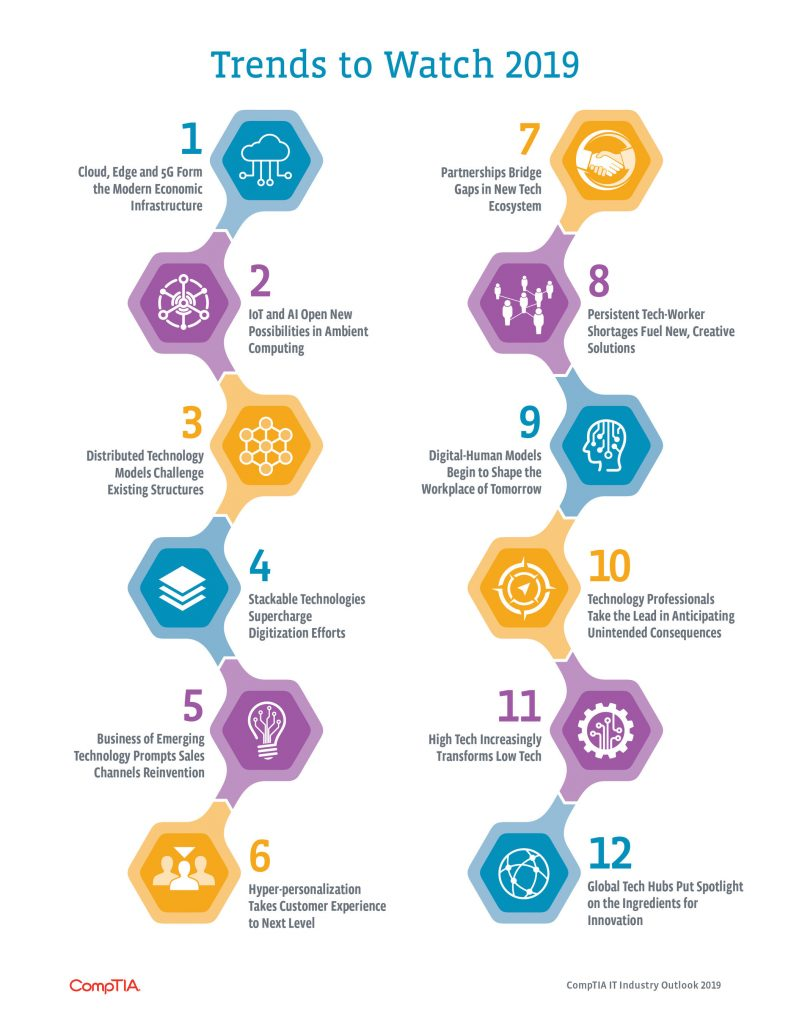 CompTIA 2019 Trends Infographic
