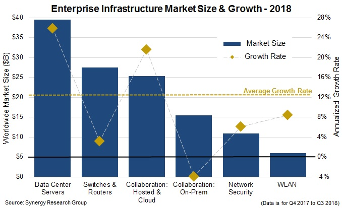 Enterprise Infrastructure Spending 2018 graph from Synergy Research Group