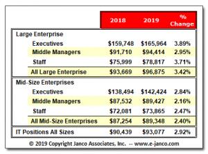 Janco Median IT Salaries Jan 2019