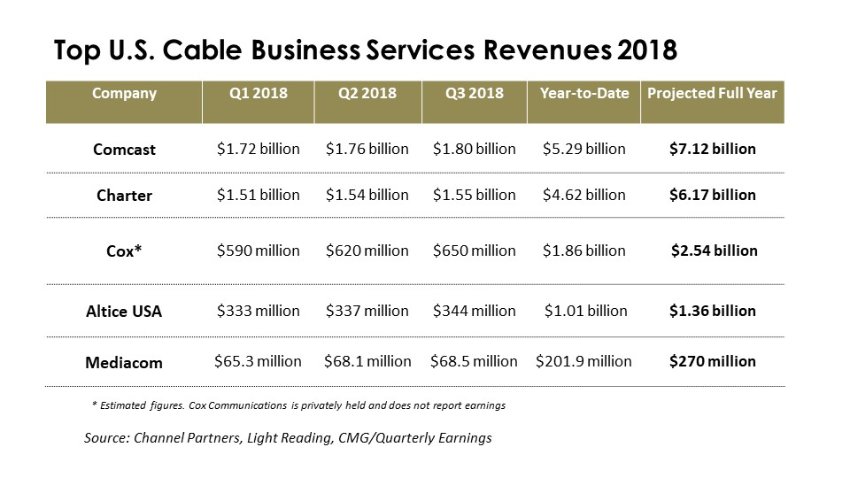 Cable Business Services Revenue chart 2019