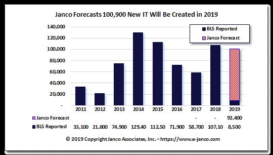Janco January 2019 Graph