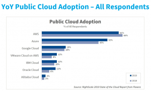 Rightscale cloud providers