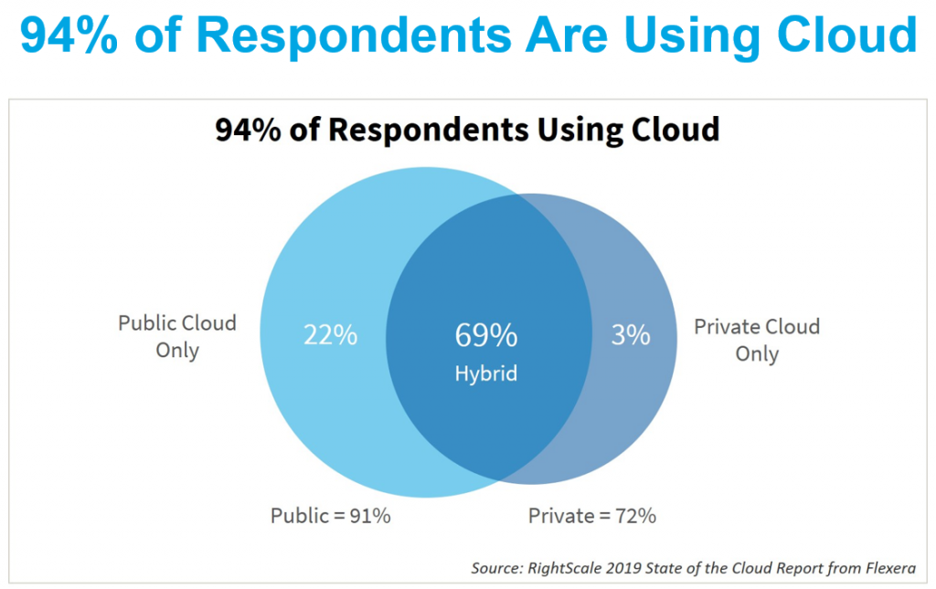 Rightscale cloud use
