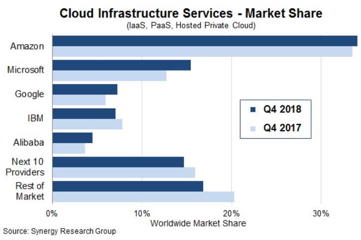 AWS Still King in Public Cloud, While Azure Grows Fastest