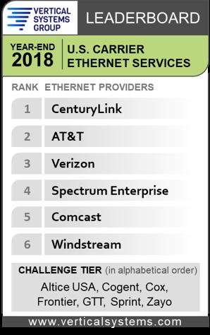 VSG Year-End 2018 Ethernet Rankings