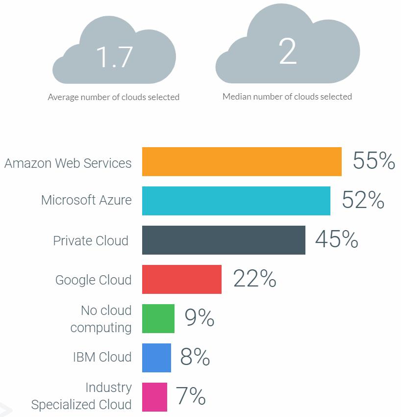 Turbonomic cloud choice graphic