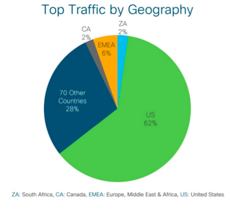 Pie chart crypto traffic by geography