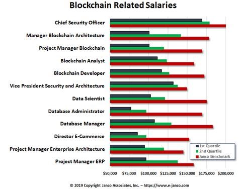 Janco Blockchain-Related Salaries