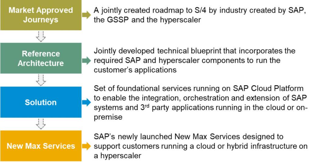 SAP Embrace