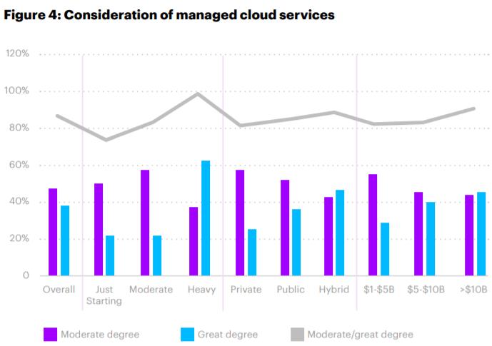 Accenture managed cloud services