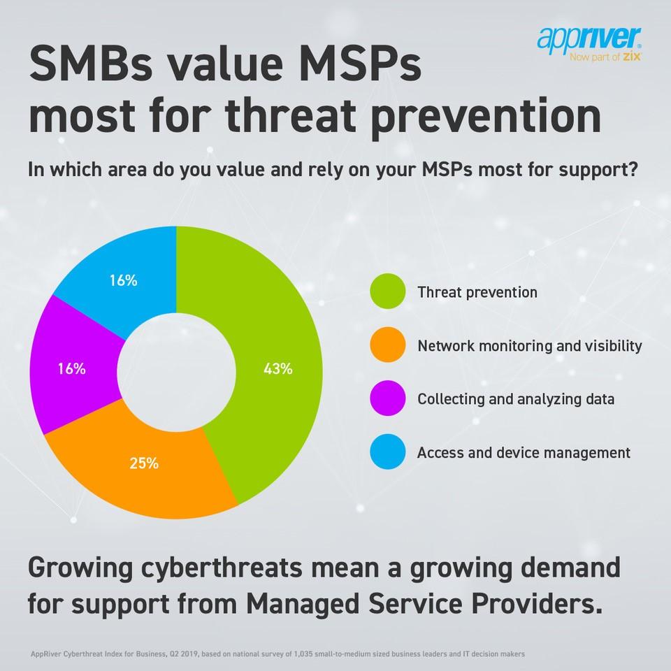 Zix SMB Infographic