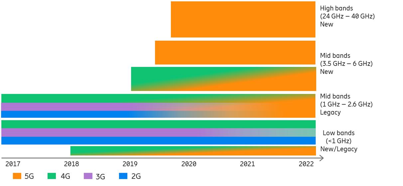 Ericsson 5G spectrum allocation