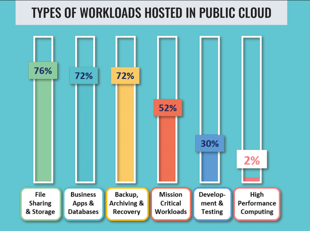 Workloads hosted in public cloud