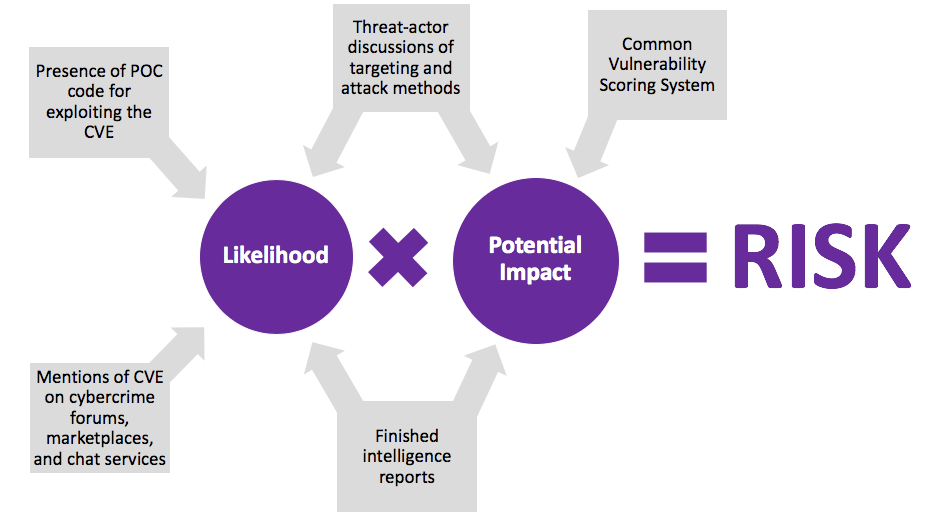 Risk Management Diagram Flashpoint
