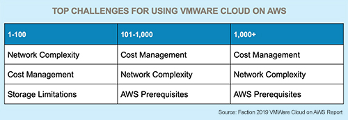 Top Challenges for Using VMware Cloud on AWS