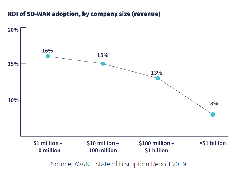 Avant SD-WAN Disruption