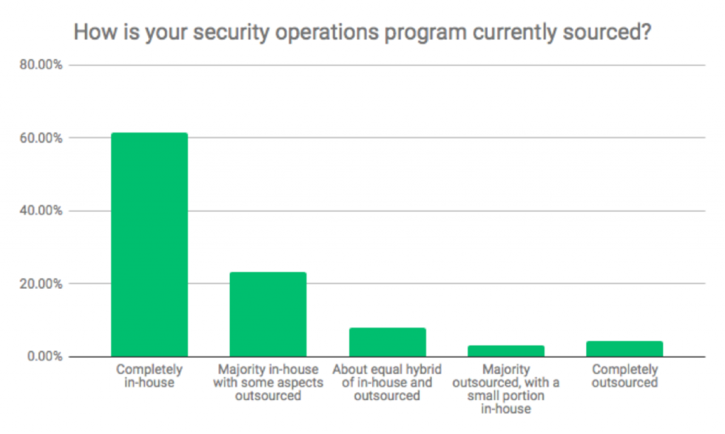 Security Outsourcing Survey Image 1
