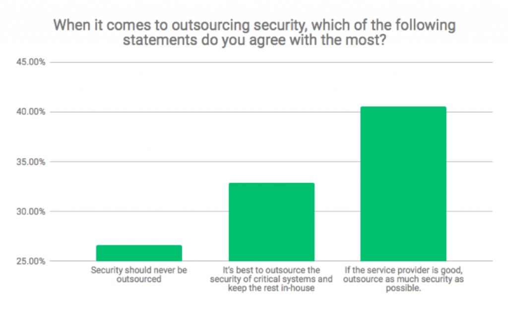 Security Outsourcing Survey Image 2
