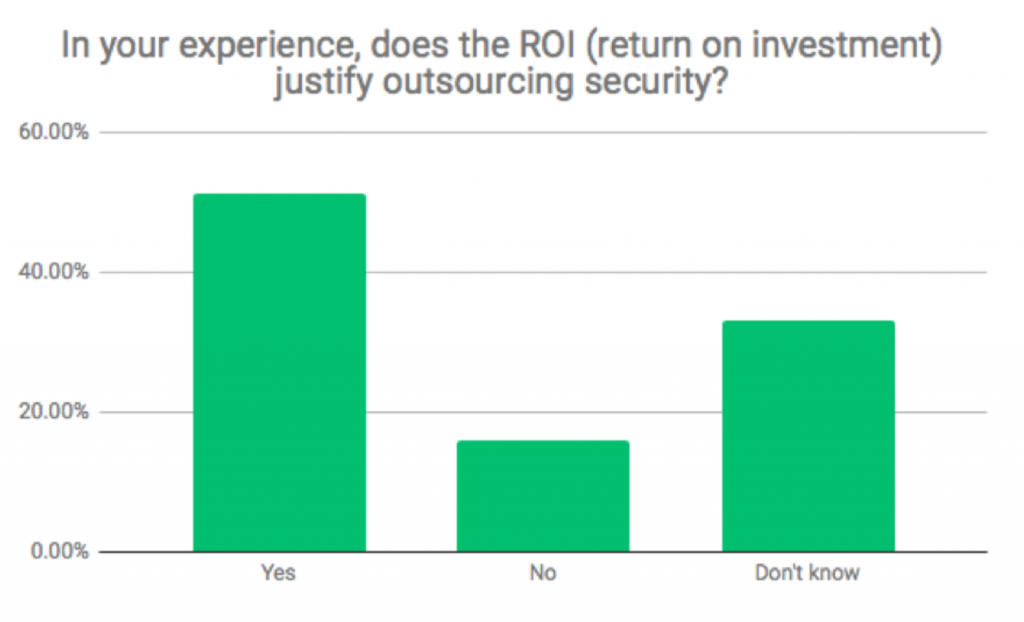 Security Outsourcing Survey Image 3