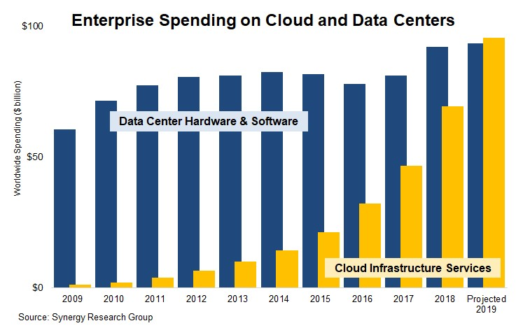 Synergy Research graphic: Enterprise spending on cloud and data centers