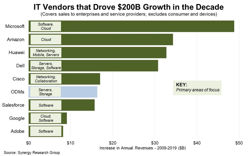 Synergy Resarch Group cloud vendor growth graph