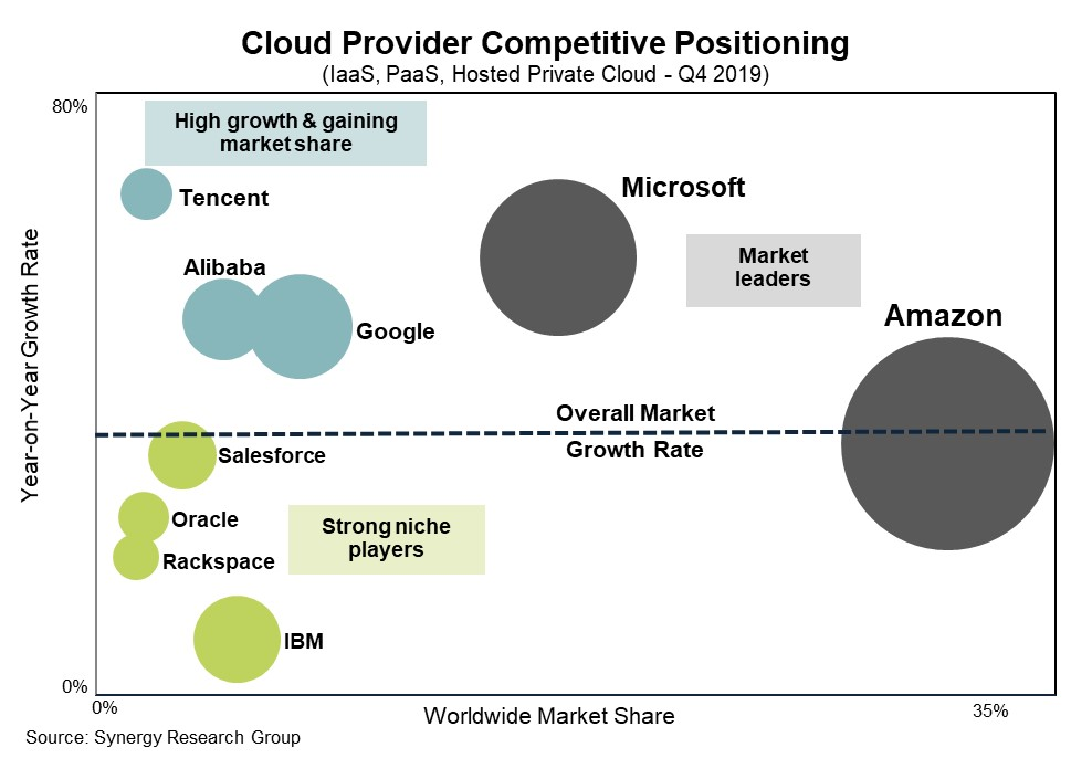 Synergy Cloud Provider Positioning