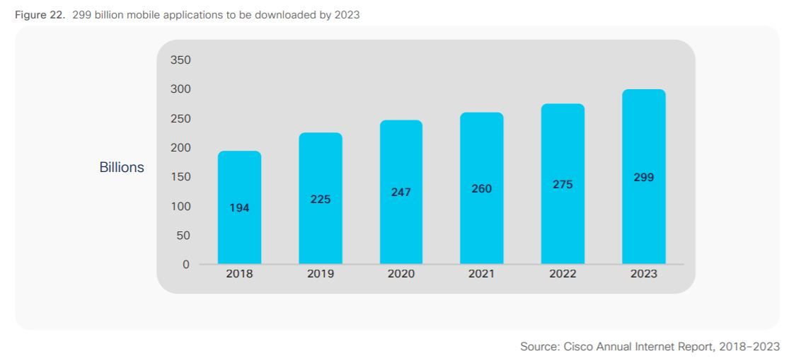 Cisco Annual Internet Report 2018-2023