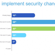 AT&T security graph