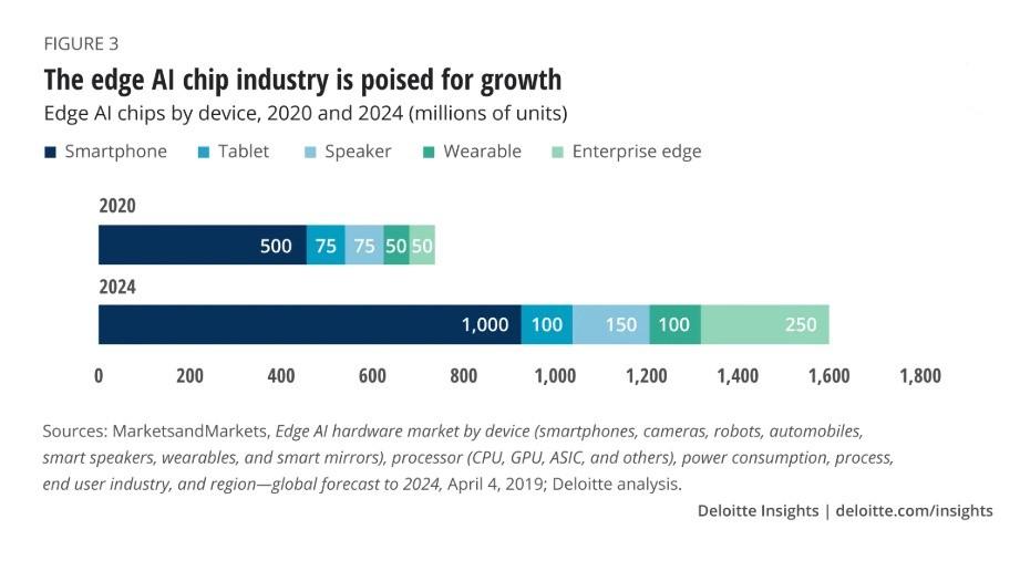 Deloitte AI Chips graphic