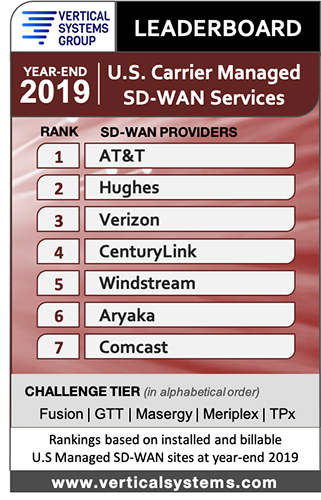 2019 SD-WAN Services leaderboard