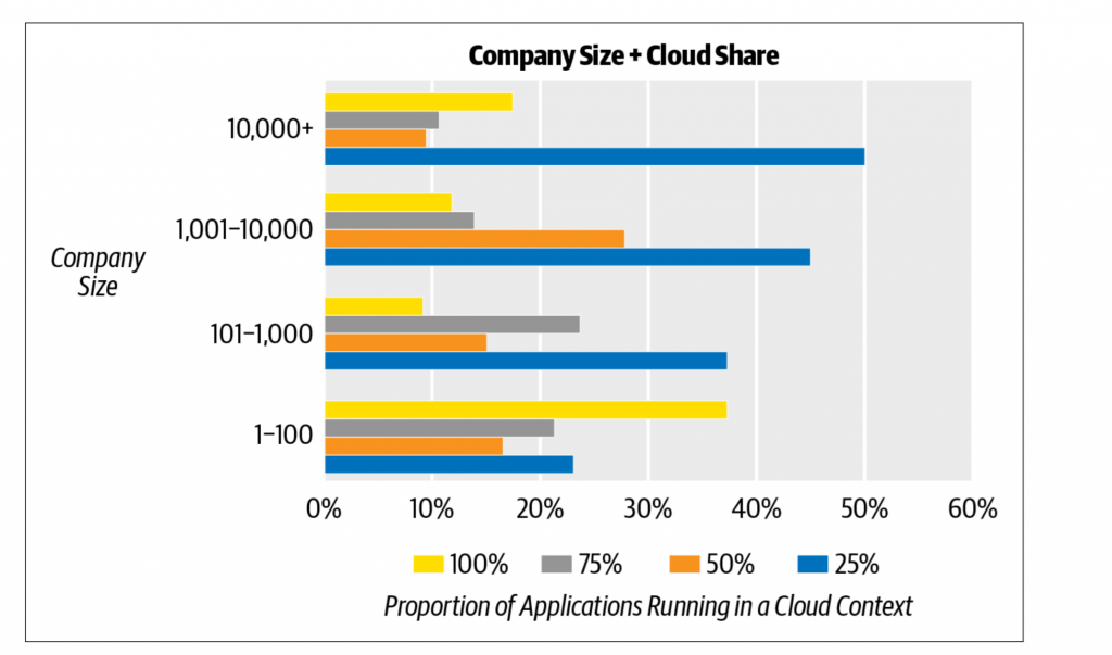 Cloud adoption in 2020 O'Reilly chart