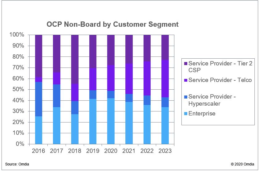 Omdia OCP by Customer Segment