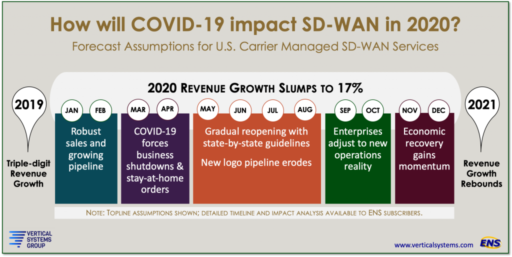 VSG COVID-19 and SD-WAN Graphic