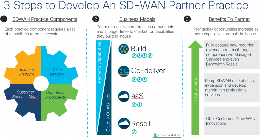 Cisco's 3 Steps to develop an SD-WAN partner practice